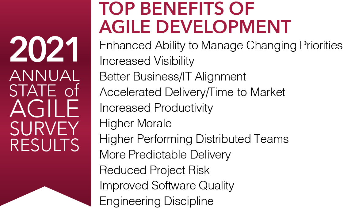 2021 State of Agile Survey