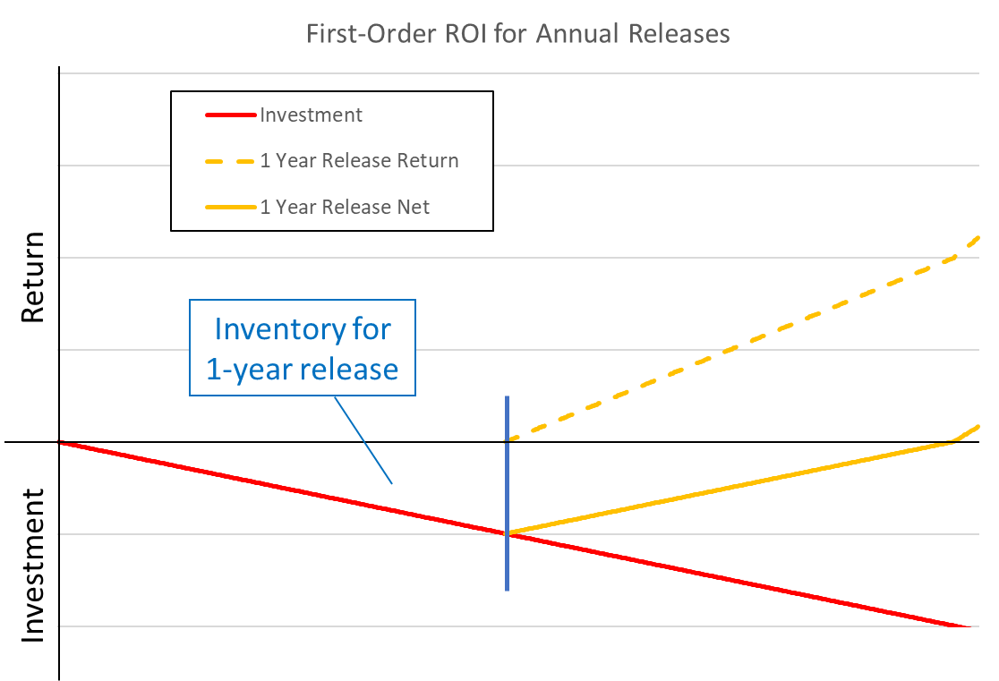 Figure1. Return on investment and inventory for a one-year release frequency.