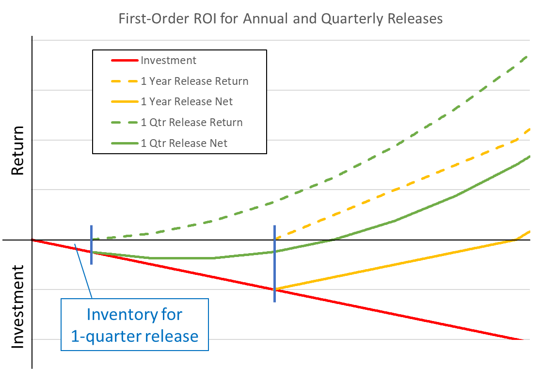 Figure2. Return on investment and inventory comparing one-quarter and one-year release frequencies.