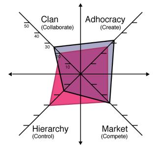 organizational culture assessment instrument template - organizational culture madison henry